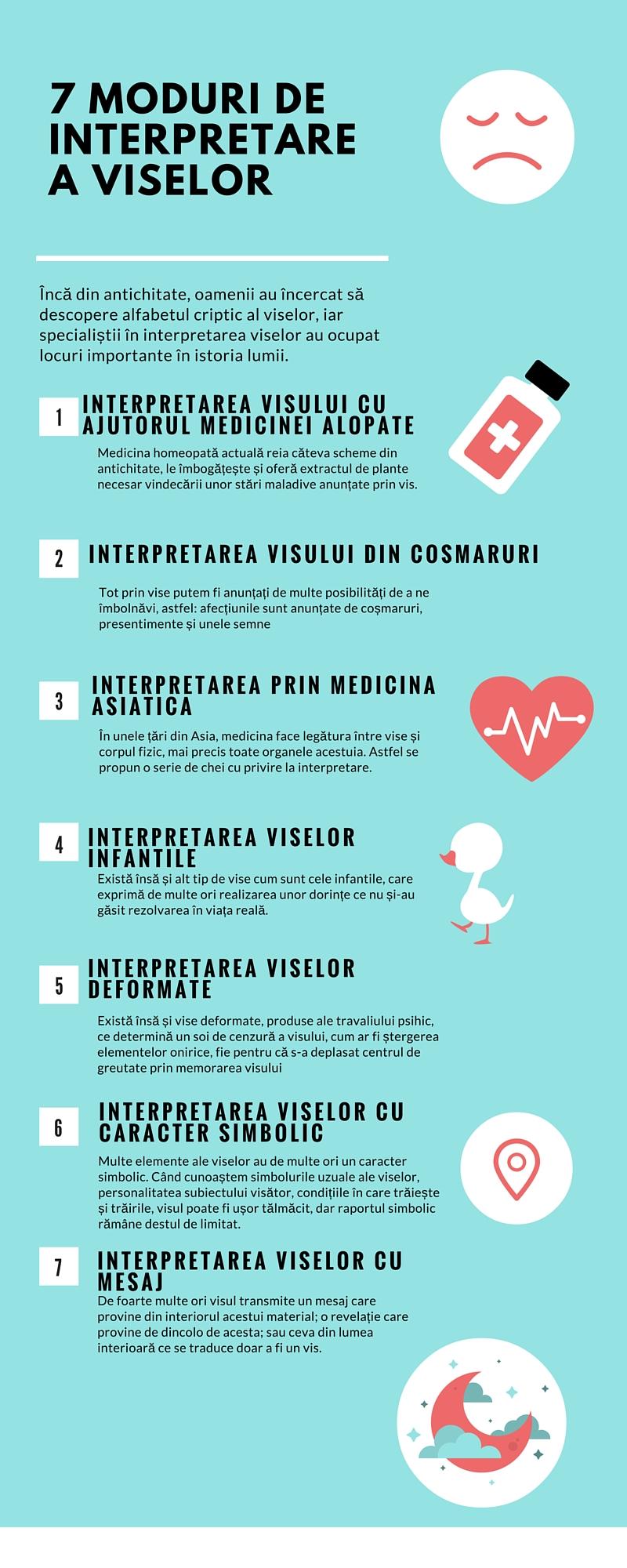 7 Moduri de Interpretare a Viselor(1)