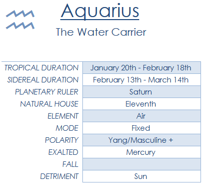 astrology-102-aquarius-the-water-carrier