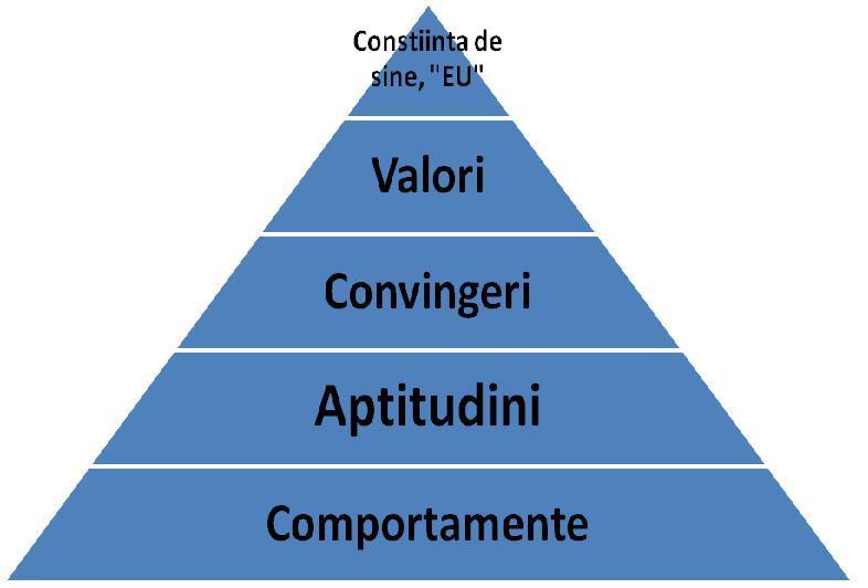 valorile personale