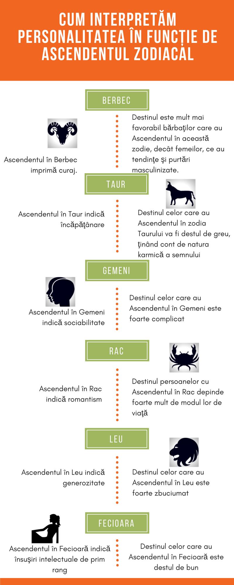 infografic personalitatea