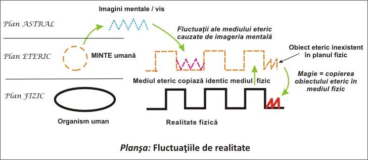 19.fluctuatii_de_realitate