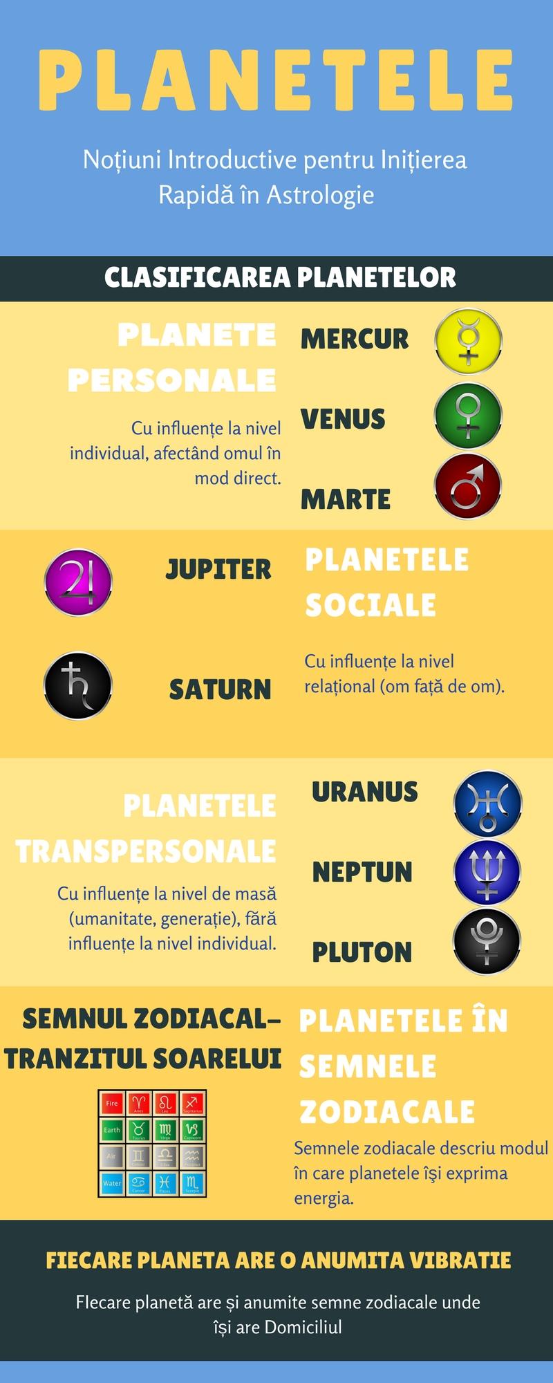 planetele infografic