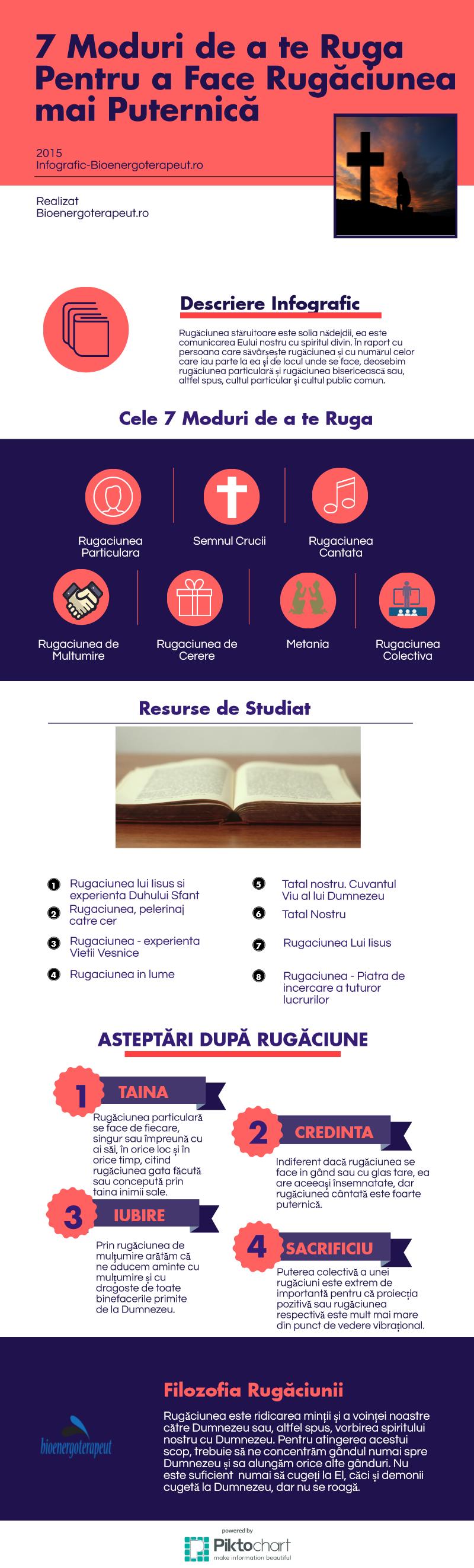 infografic rugaciunea