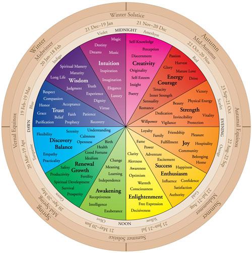 ametist spectru de culori